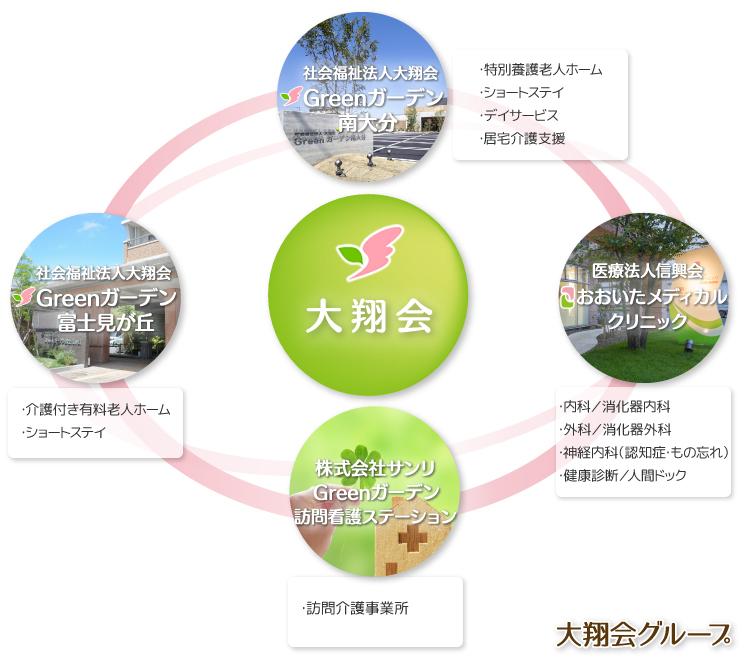 大翔会グループ図